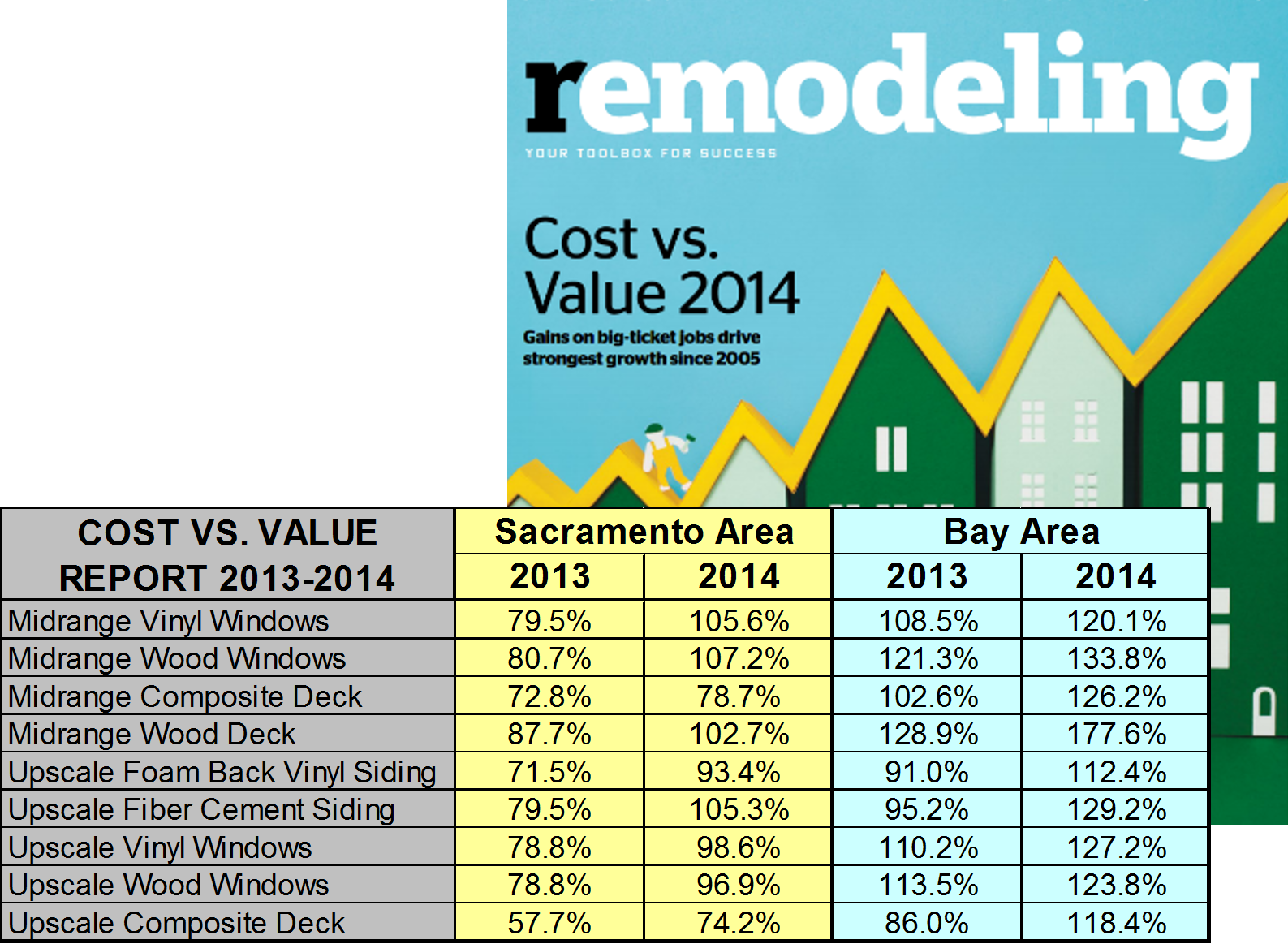 and graphs – http://www.remodeling.hw.net/cost-vs-value/2014/trends